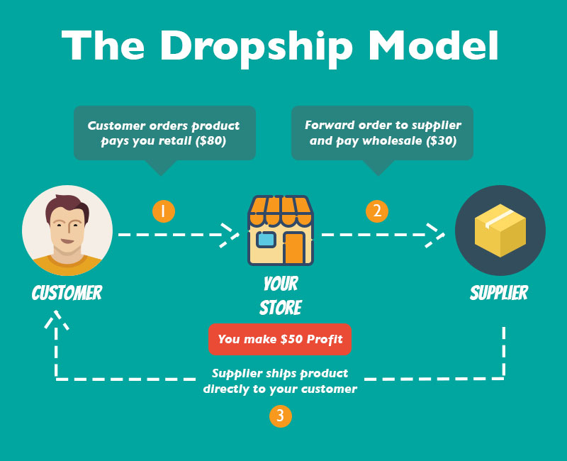 woocommerce dropshipping business